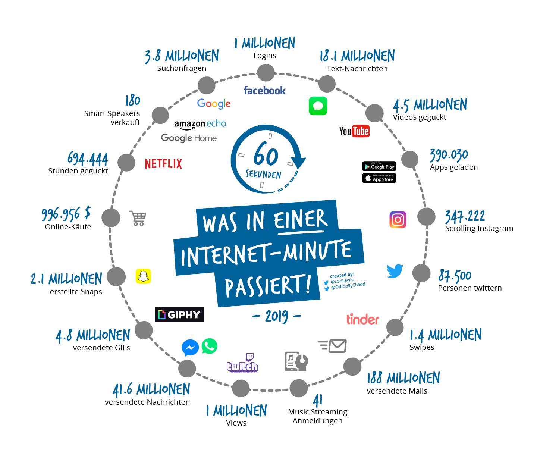 Internet-Minute 2019-05