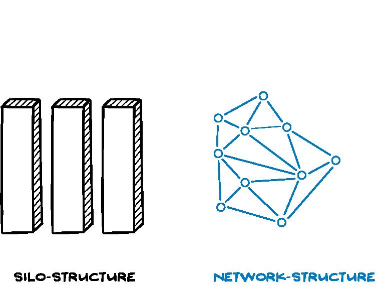Silos-Netzwerk