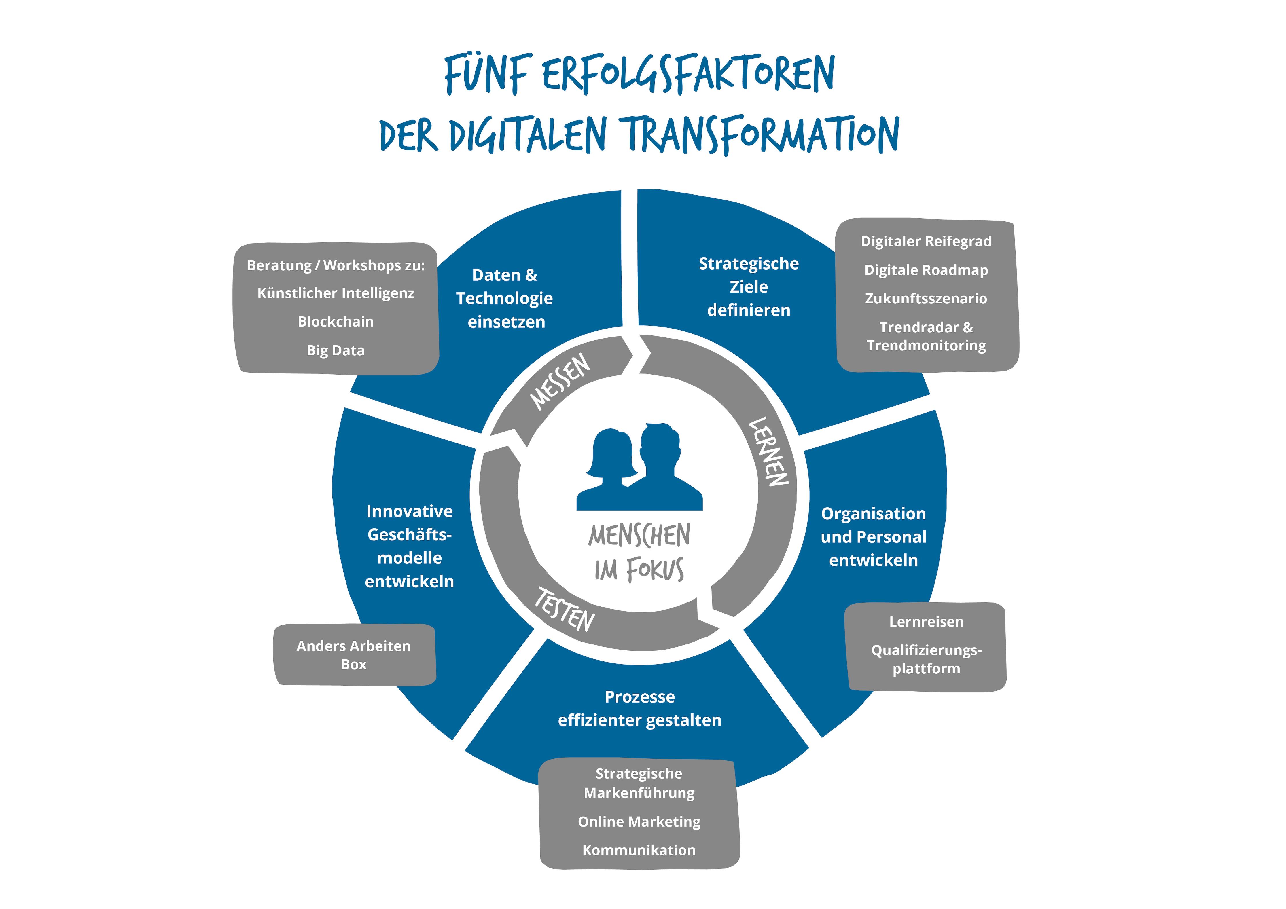 Fünf Erfolgsfaktoren der Digitalen Transformation