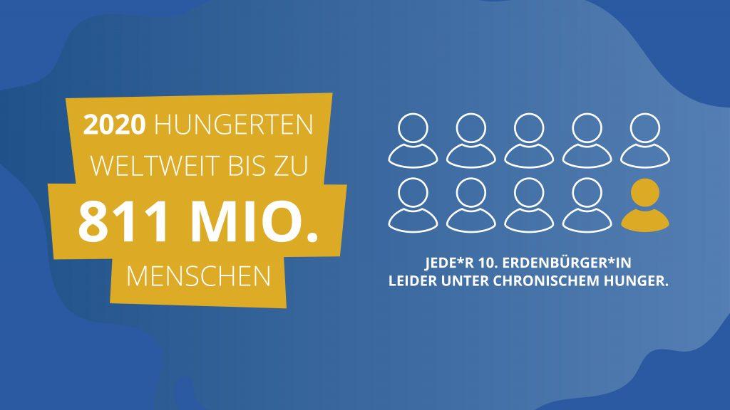 811 Mio Menschen hungerten 2020